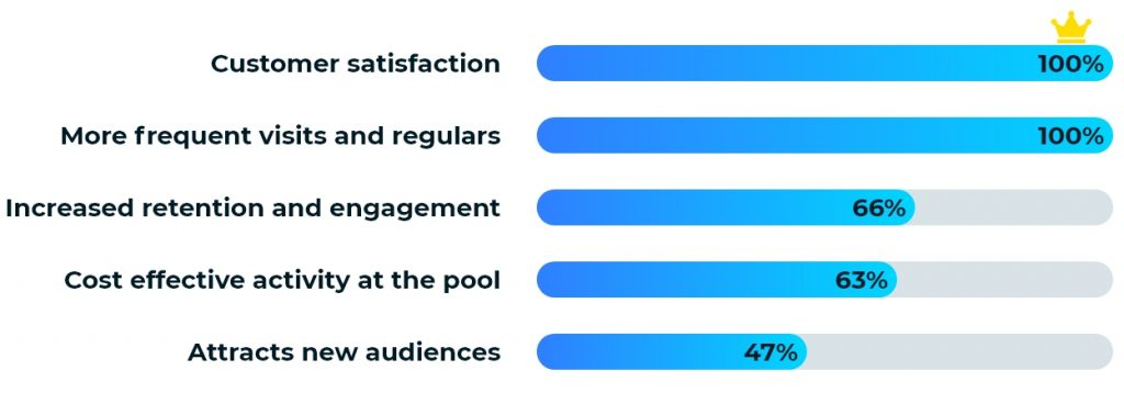 Virtual aqua fitness benefits the operator through increased customer satisfaction and visit frequency